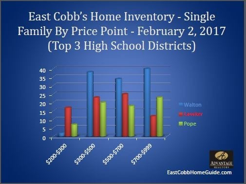 East Cobb Inventory By High School February 2017